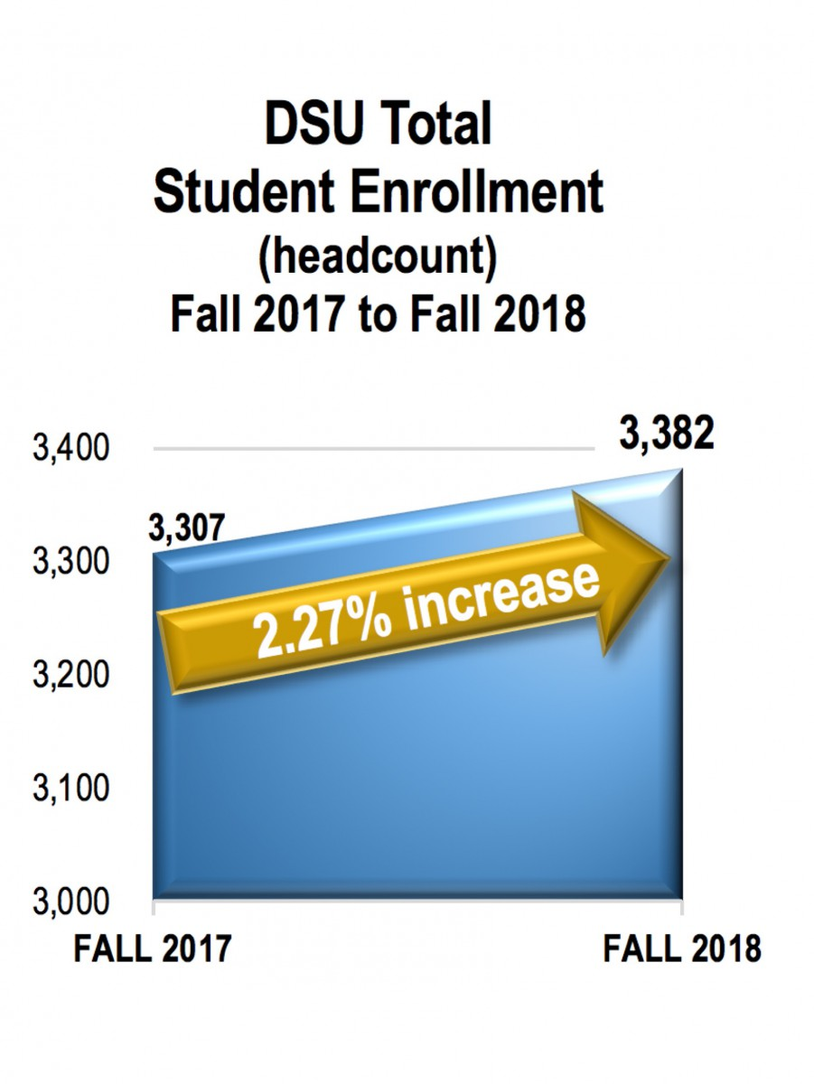 DSU Total Student Enrollment for Fall 2017 to Fall 2018